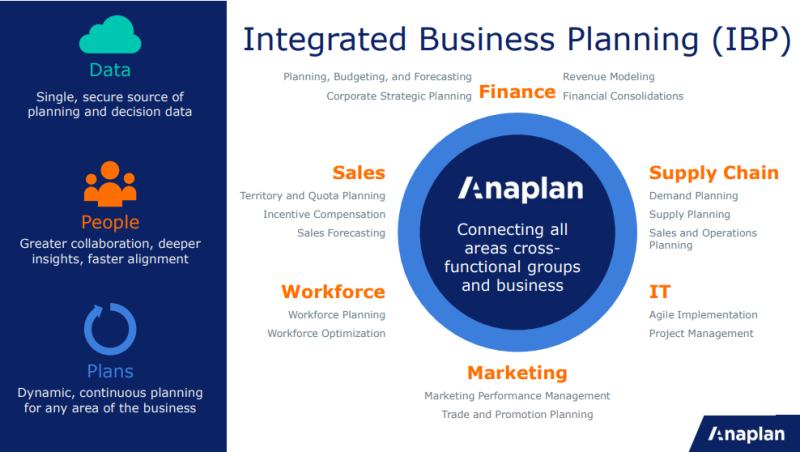 Integrasi data perusahaan jadi lebih mudah dengan anaplan