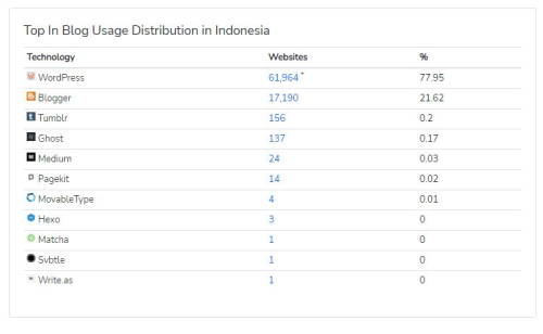 Pengguna platform blog di Indonesia